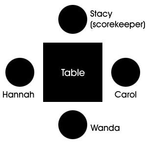 Bunco player diagram